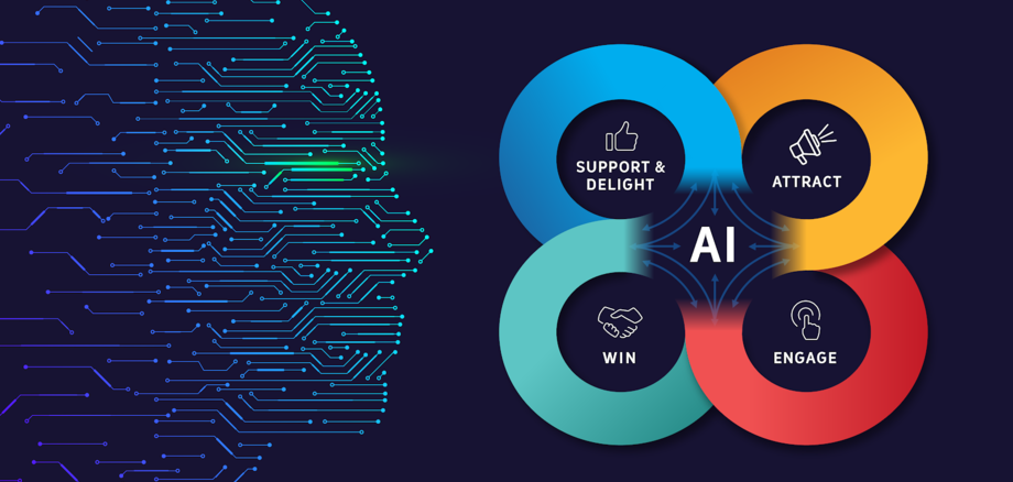 How Artificial Intelligence Is Implemented In Marketing